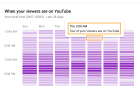 Best Time To Upload YouTube Videos to Get More Views